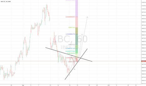 IBC: long ibex 35