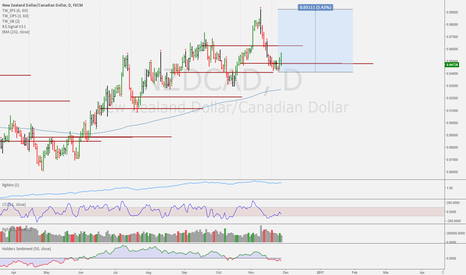 NZDCAD: Great time to buy!