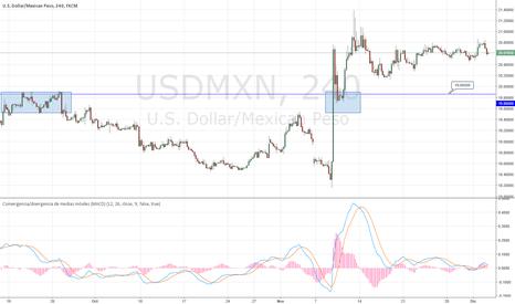USDMXN: Dolar/Peso Mexicano