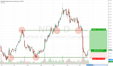 NFX: Time to buy the oversold NFX?