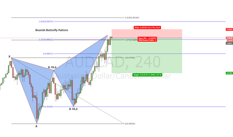 AUDCAD: Bearish Butterfly Pattern AUD/CAD