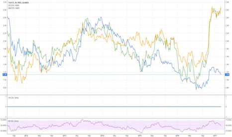 FRED/T10Y2Y: US Financial sector Bank relative growth vs 10y-2y yield spread