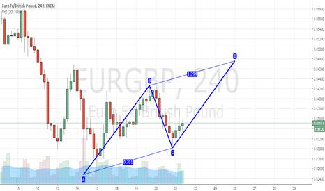 EURGBP: EURGBP 240 min bearish AB=CD pattern