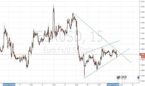 EURUSD: Break above/below