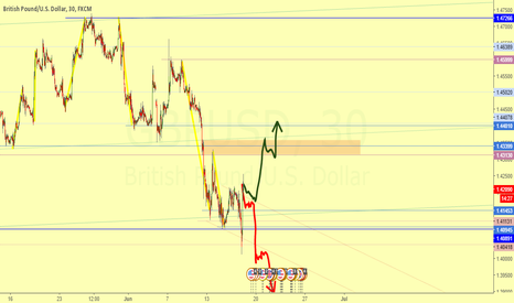 GBPUSD: Change of opinion - Waiting broke of 15M Rank