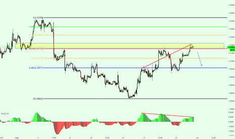 GBPUSD: GBPUSD Bearish Analysis
