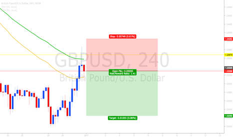 GBPUSD: GBPUSD rejecting now