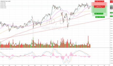 HD: $HD going short - 2 Target!