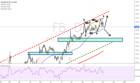 FB: Harmonic pattern reached targets - Where to next?