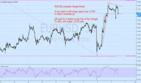 EURUSD: EURUSD short idea triangle breakdown