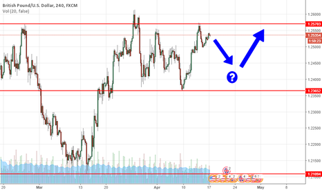 GBPUSD: GBPUSD  Sterling continues to bounce from key support