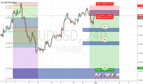 AUDUSD: AUDUSD : Best to sell, Big opportunity