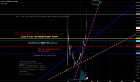 BTCCNY: Bitcoin long term chart.
