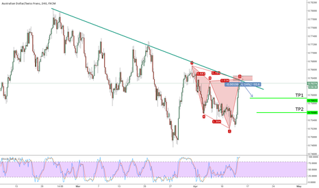 AUDCHF: Potential Bearish Cypher on AUDCHF