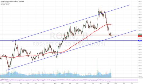 ROSN: Покупка Роснефти от канала по текущей цене