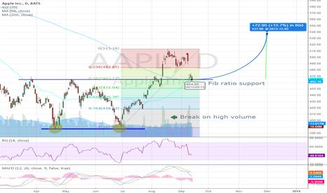 AAPL: Apple double bottom