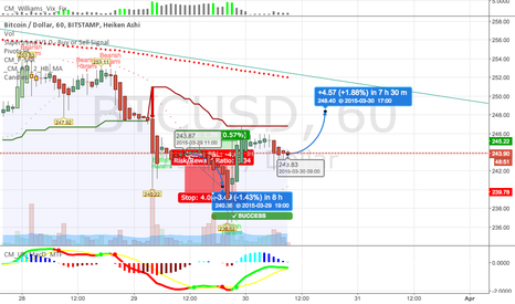 BTCUSD: Testing out stuf