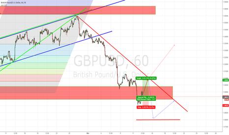 GBPUSD: GBP\USD long position