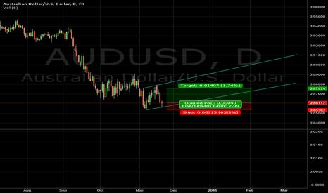AUDUSD: AUS/USD