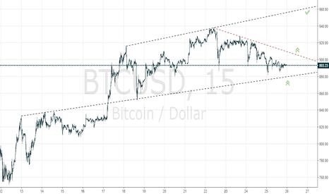 BTCUSD: Long #bitcoin targeting 960