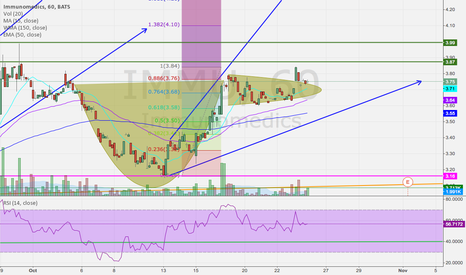 IMMU: Cup and Handle- All Systems Go