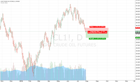 CL1!: Crude oil downtrend continuation