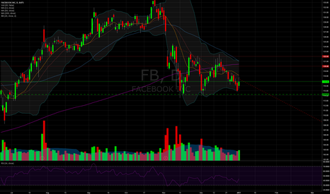 FB: FB Daily Decending Triangle