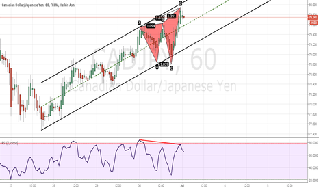 CADJPY: bearish butterfly pattern complete with divergence