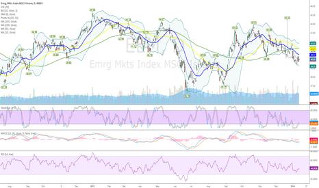 EEM: Long Emerging Markets