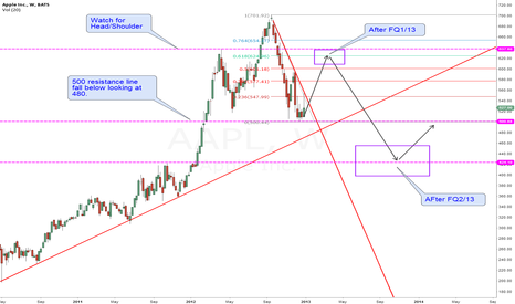 AAPL: AAPL - 1w base on Q1, Q2 2013 Long then Short!