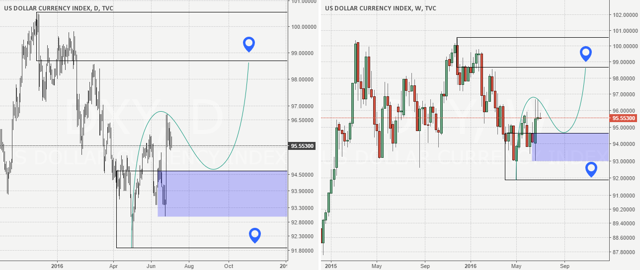 DXY supply and demand analysis Daily and Weekly.