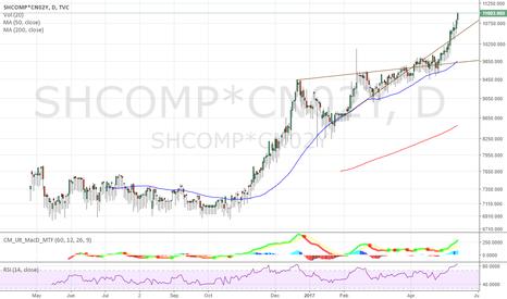 SHCOMP*CN02Y: SSE*Interest Rate Rising Wedge Turning Bullish