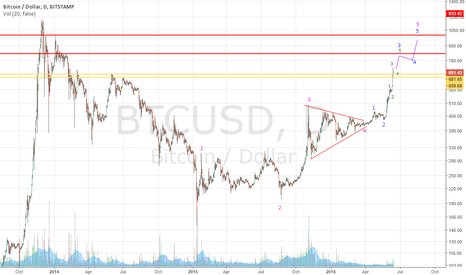 BTCUSD: Beautiful picture for the bulls