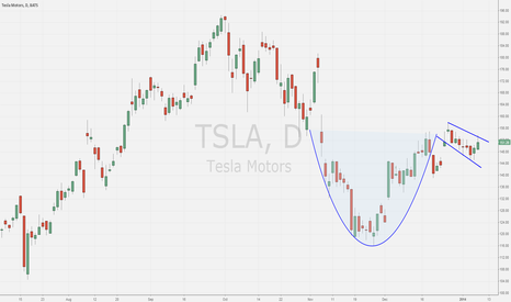 TSLA: Cup-n-handle forming on $TSLA