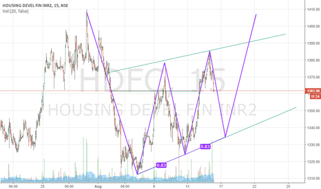 HDFC: HDFC in THREE DIVES PATTERN