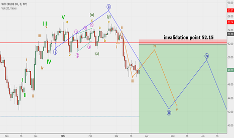 USOIL: Crude Oil long term elliott wave setup waiting for target 30 $