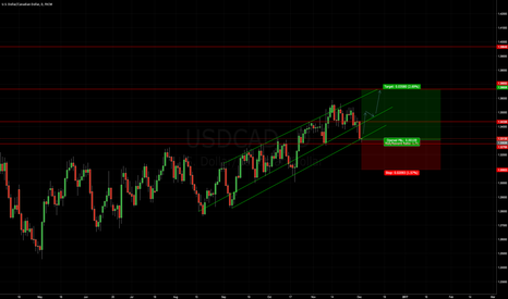 USDCAD: Long on next 1-2 weeks
