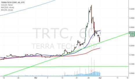 TRTC: $TRTC BULLISH TRENDLINE + HUGE NEWS