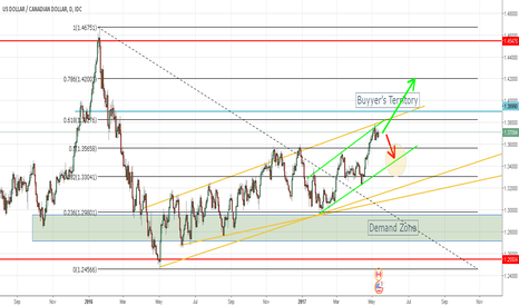 USDCAD: USDCAD Overview