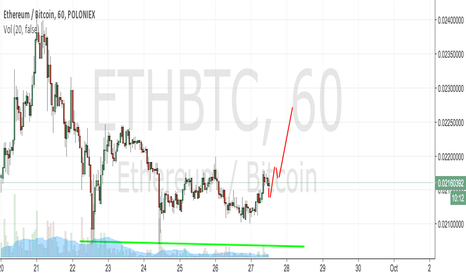 ETHBTC: Eth Long, good time to get in.