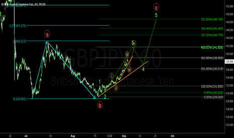 GBPJPY: DON'T TRY TO SHORT THE GBPJPY RIGHT NOW