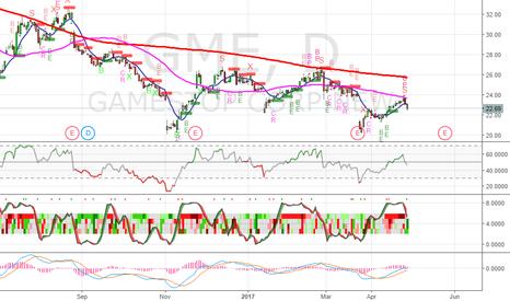 GME: Bearish on GME (Gamestop) - SL 23.70