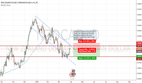 NZDCAD: NZD/CAD Downward channel