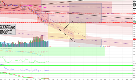 XAUUSD: on to the next yellow box of ??? Gold still on the bearish trend