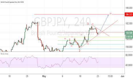 GBPJPY: GBPJPY is going for wave 5