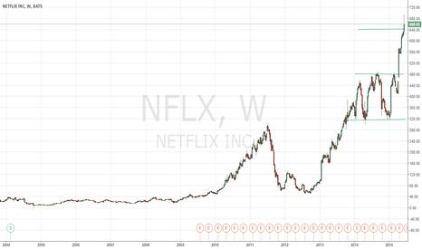 NFLX: Netflix Take profit target hit