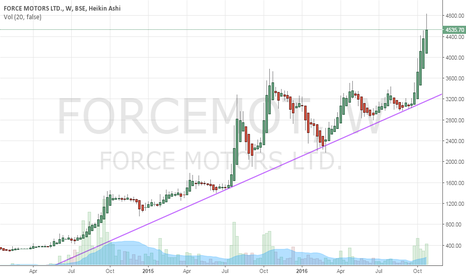 FORCEMOT: Sweet looking chart