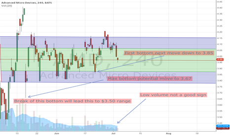 AMD: Next move