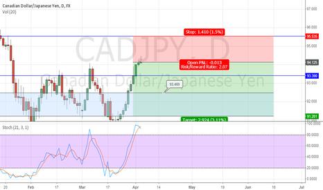 CADJPY: Simplistic Price Action