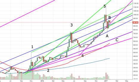 BTCUSD: Possible target at C